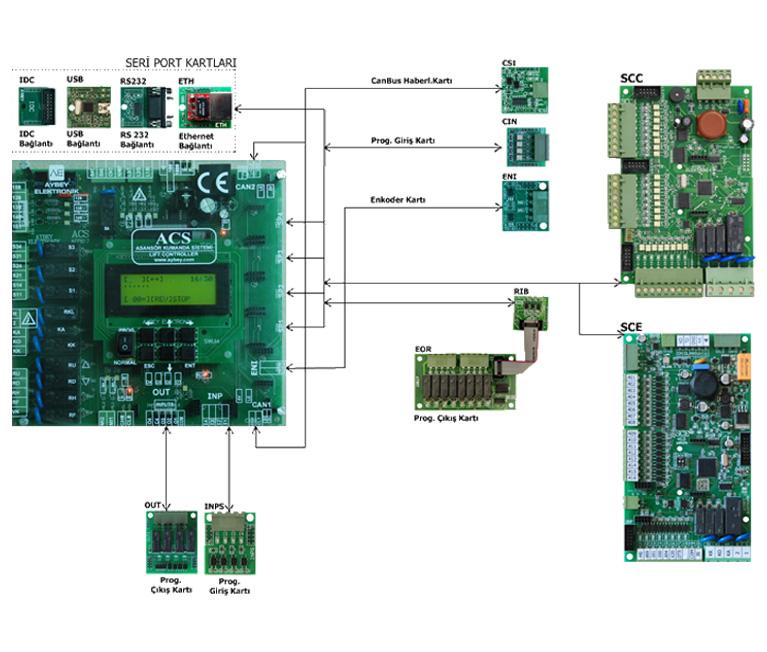 ACS electric lift control board