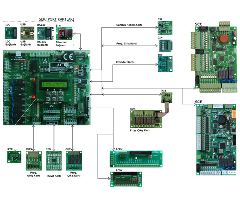 ACT electric lift control board