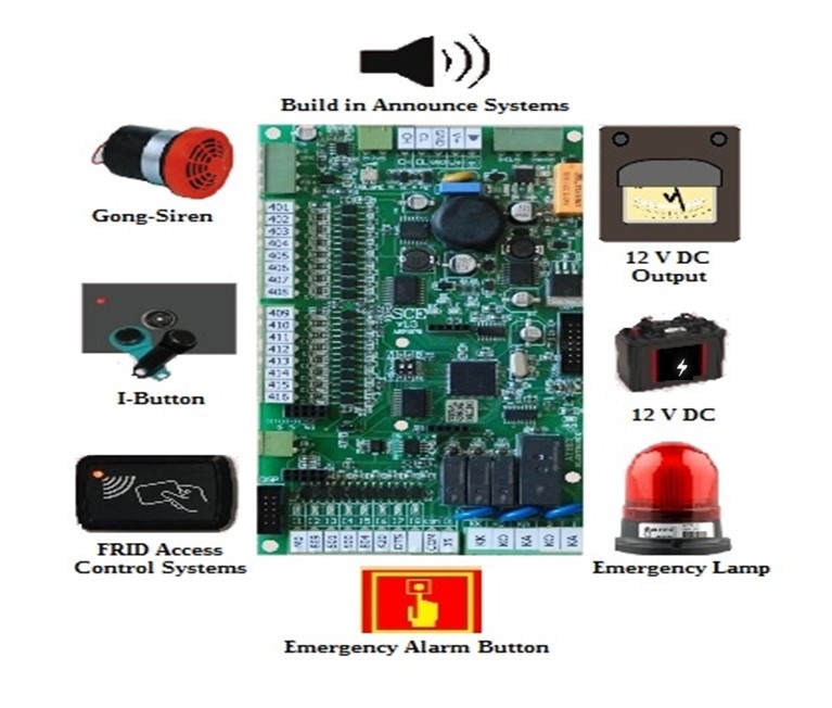 SCF SERIAL COMMUNICATION CAR CONTROLLER BOARD
